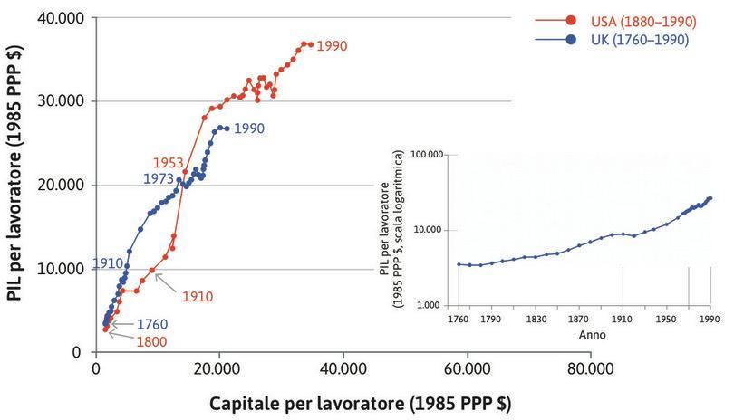 Gli Stati Uniti : La produttività degli Stati Uniti ha superato quella britannica nel 1910 ed è rimasta più elevata da allora.