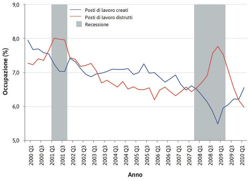 Creazione e distruzione di posti di lavoro durante i cicli economici negli stati Uniti (2000–2010).