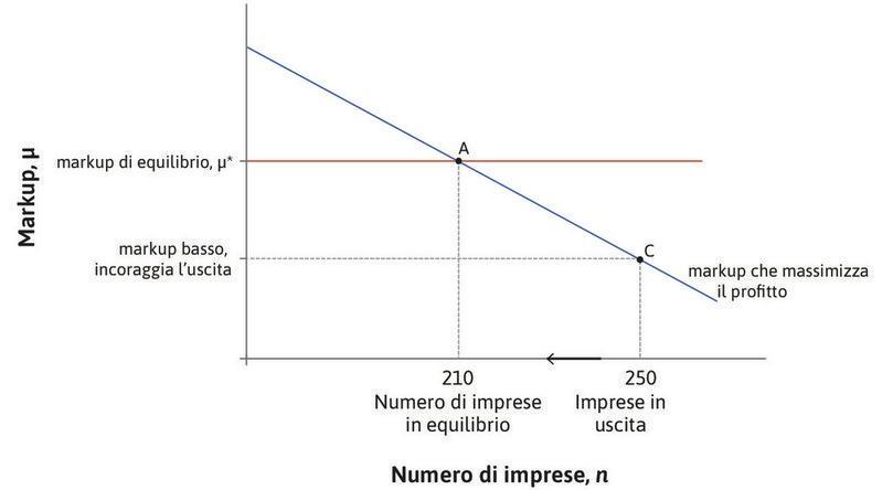 L'uscita delle imprese dal mercato : Se il numero delle imprese è pari a 250, ci troviamo in corrispondenza del punto C. Il markup è inferiore al valore di equilibrio μ* e alcune imprese lasceranno il mercato.