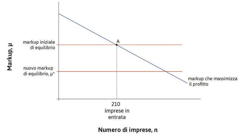 Un miglioramento delle condizioni per fare impresa : Questo miglioramento riduce il markup di equilibrio. Il markup corrispondente al punto A è ora troppo alto.