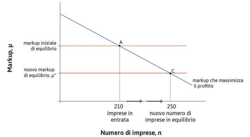 Un miglioramento delle condizioni per fare impresa: il processo di entrata e uscita delle imprese dal mercato e il markup di equilibrio.