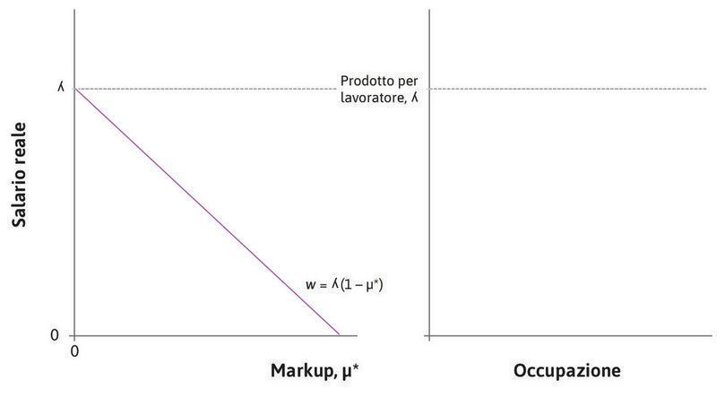 La curva della fissazione del prezzo di lungo periodo : Nel grafico di sinistra, l'equazione della curva della fissazione del prezzo di lungo periodo corrisponde a una retta inclinata negativamente. Sugli assi delle ascisse e delle ordinate sono riportati, rispettivamente, il markup di equilibrio e il salario reale.