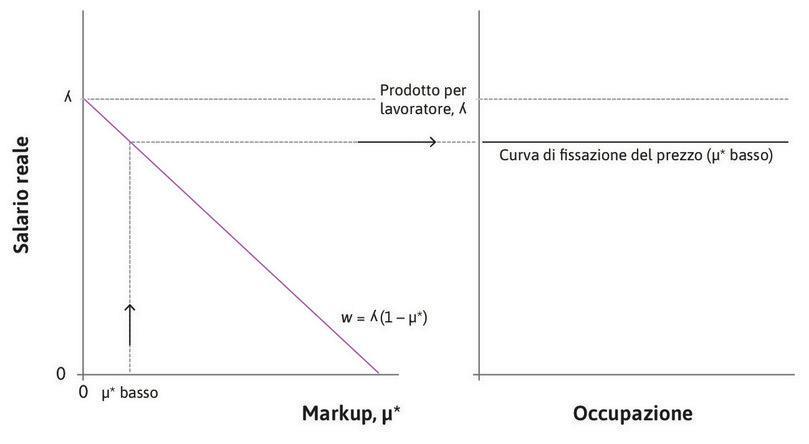 Se il markup è basso : A un più basso markup di equilibrio di lungo periodo corrisponde una curva della fissazione del prezzo di lungo periodo più alta.