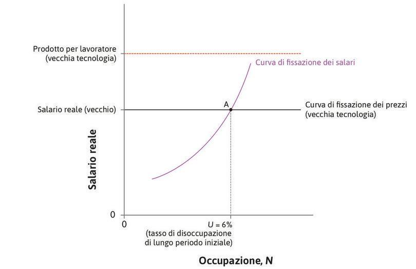 Il tasso di disoccupazione di lungo periodo prima dell'introduzione della nuova tecnologia : Il valore iniziale del tasso di disoccupazione è individuato in corrispondenza del punto A.