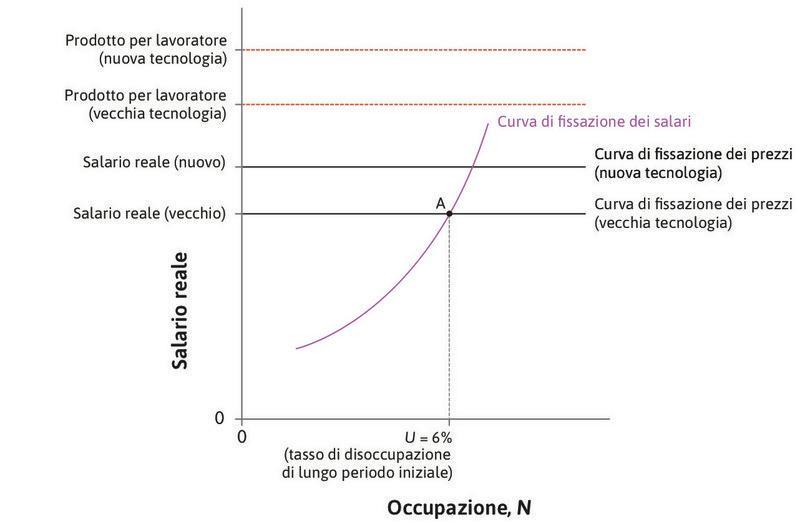 L'innovazione tecnica : Il progresso tecnico fa crescere l'output per addetto e sposta la curva della fissazione del prezzo verso l'alto.