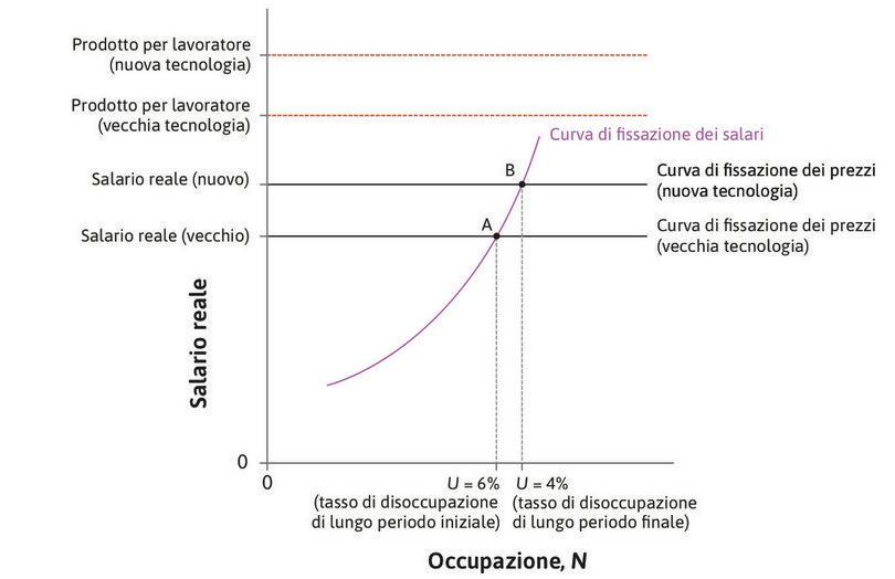 Il tasso di disoccupazione di lungo periodo e l'effetto dell'adozione di una nuova tecnologia.