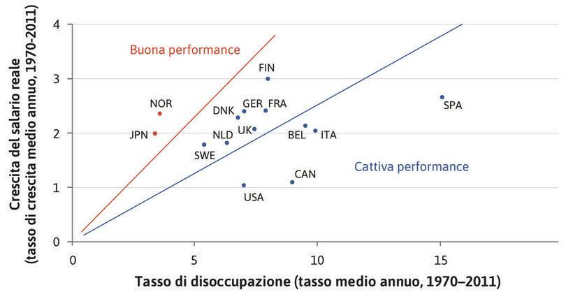 Disoccupazione e crescita dei salari reali nel lungo periodo in alcuni paesi OCSE (1970–2011).