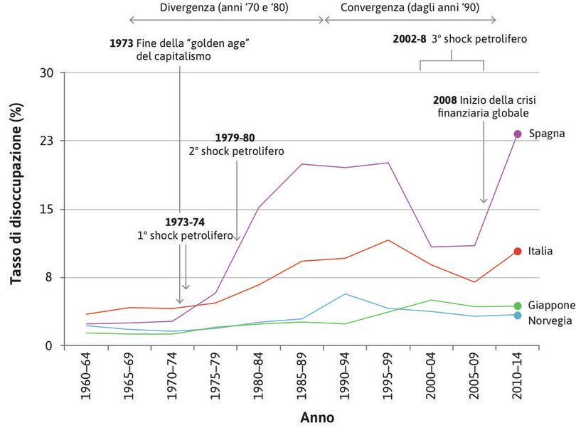 Andamento del tasso di disoccupazione in due economie molto performanti e due poco performanti (1960–2014).