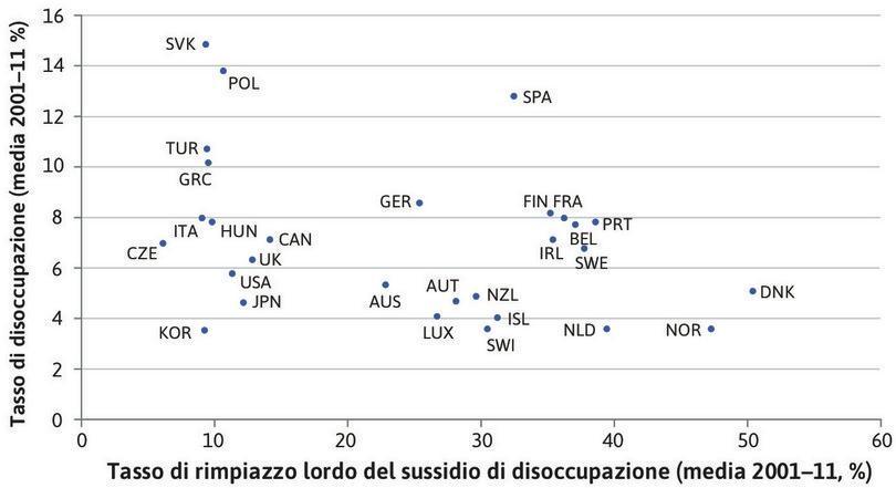 Sussidi e tassi di disoccupazione nell'area OCSE (2001–2011).
