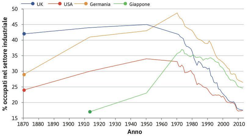 La diminuzione dell'occupazione nell'industria : I primi paesi a sperimentare una contrazione della quota dell'occupazione impiegata nell'industria sono stati gli Stati Uniti e il Regno Unito nel 1950 circa, seguiti dalla Germania 20 anni più tardi.