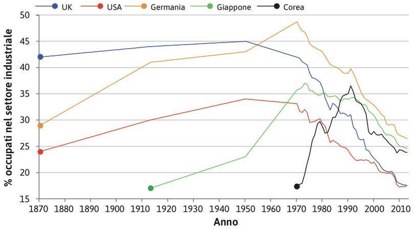 La crescita dell'industria della Corea del Sud è iniziata nell'ultimo quarto del Novecento. Alla fine del secolo, tuttavia, la quota dell'occupazione impiegata nell'industria stava già calando.