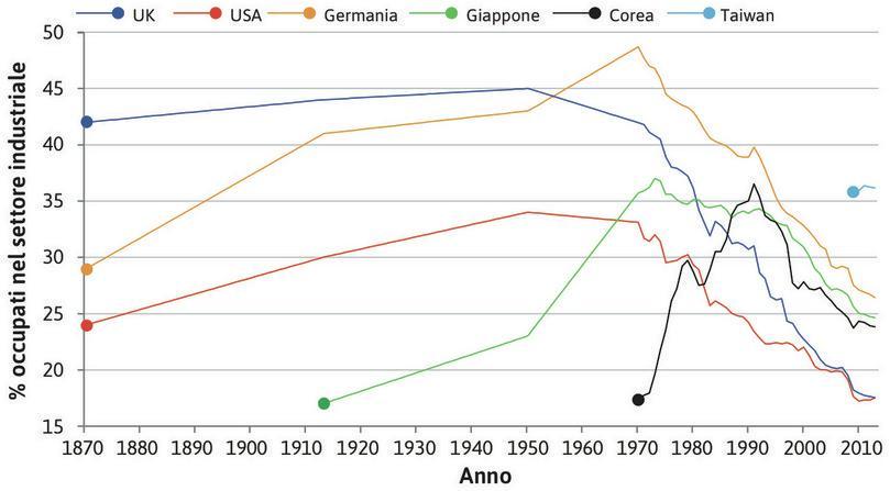 La manifattura in Taiwan e Germania : Taiwan ha oggi una quota dell'occupazione impiegata nella manifattura superiore a quella della Germania.